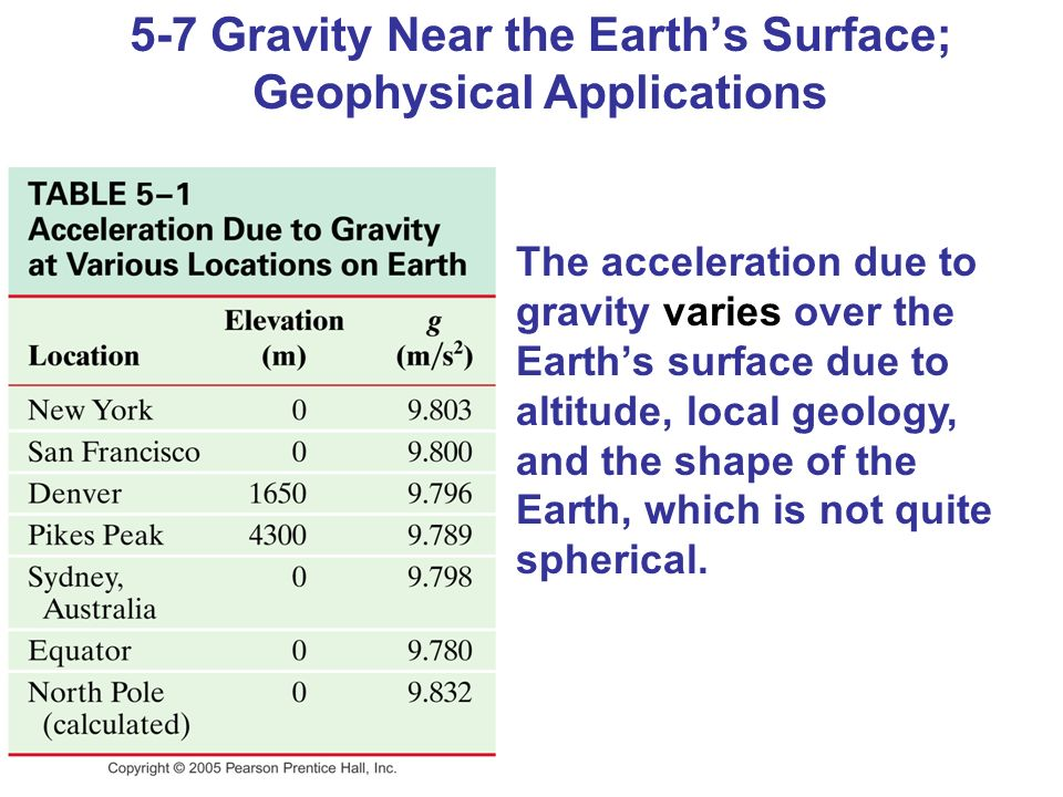 5-7 Gravity Near the Earth's Surface; Geophysical Applications The acceleration due to gravity varies over the Earth's surface due to altitude, local geology, and the shape of the Earth, which is not quite spherical.