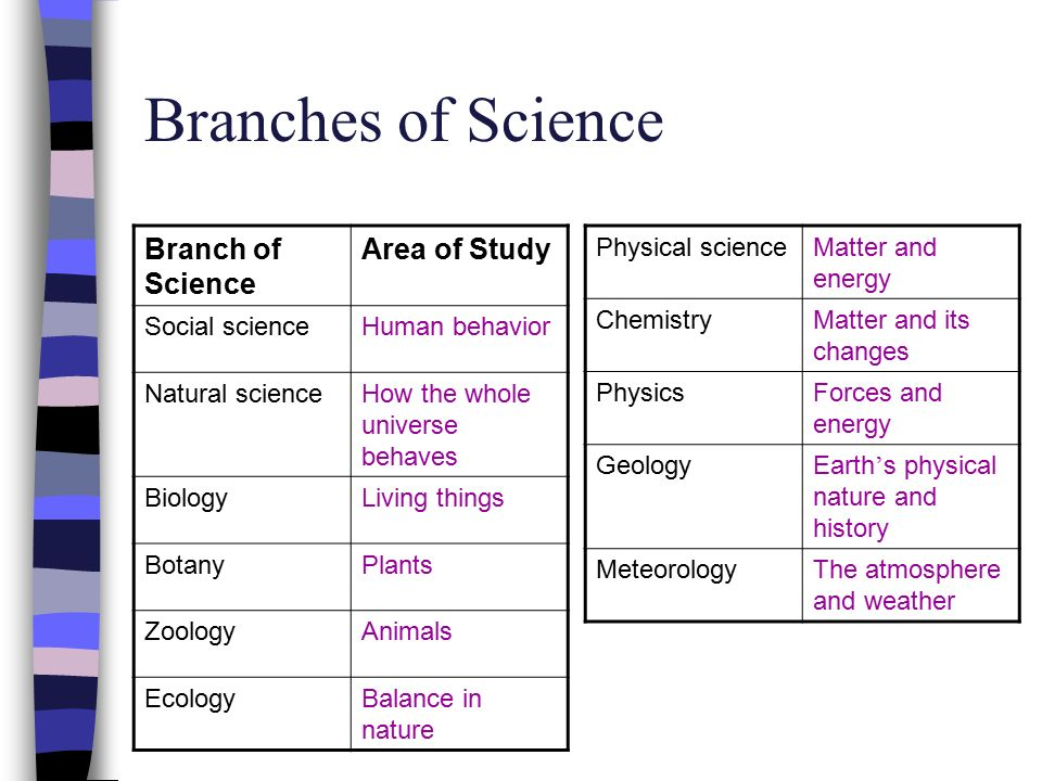 Unit 1: Introduction to Science 1 1 The Nature of Science