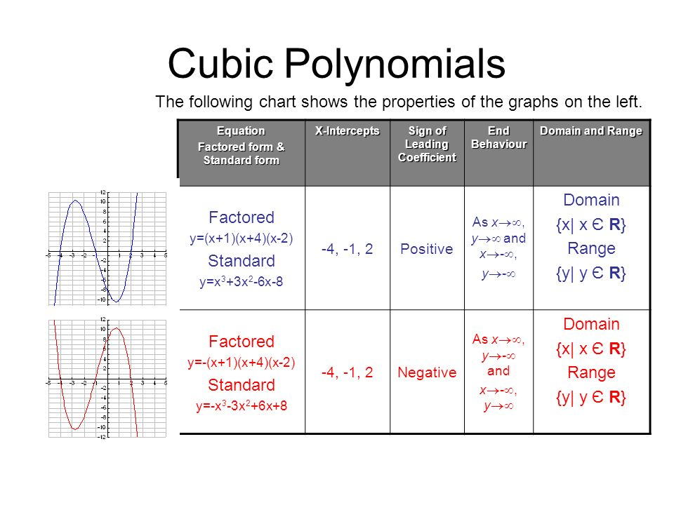 Polynomial Functions Mct4c1 The Largest. 7 Cubic Polynomials Equation Factored Form Standard Xintercepts Sign Of Leading Coefficient End Behaviour Domain And Range. Worksheet. Domain Range And End Behavior 1 1 Worksheet At Clickcart.co