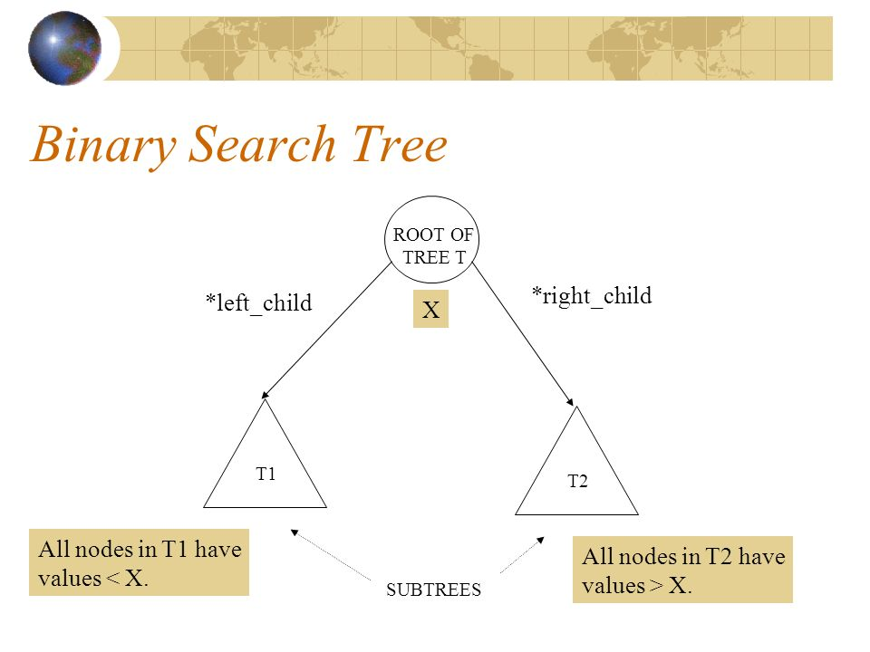 Binary Search Tree ROOT OF TREE T T1 T2 SUBTREES *left_child *right_child X All nodes in T1 have values < X.