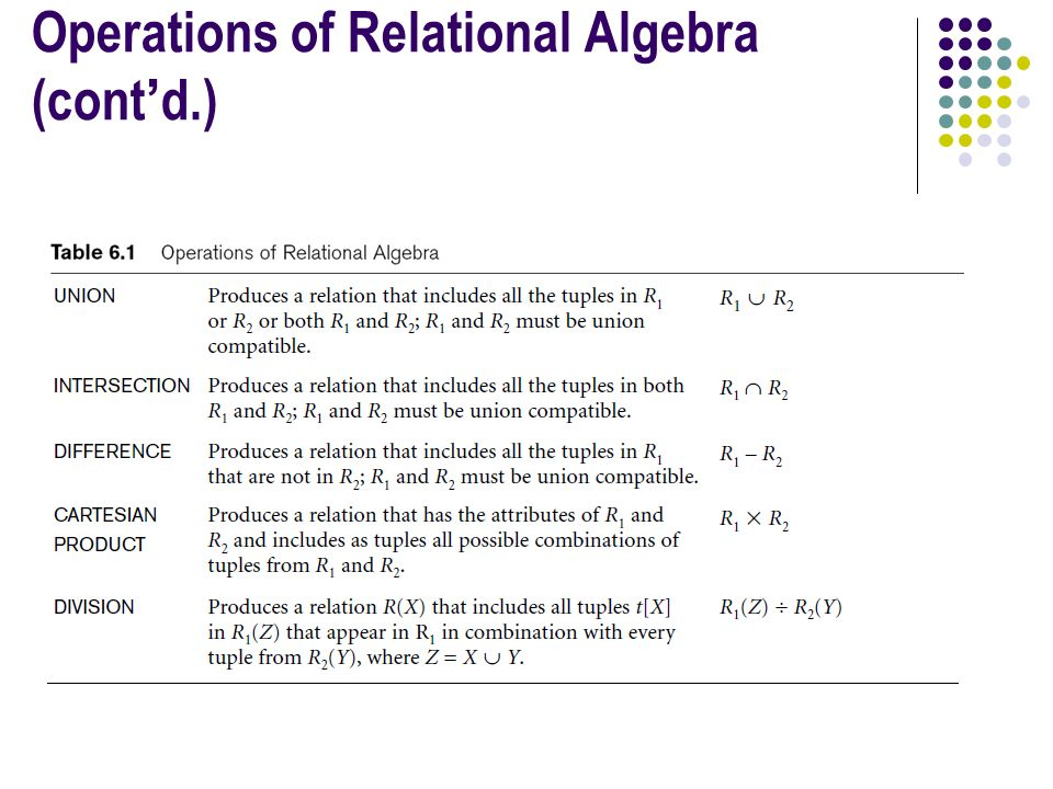 Operations of Relational Algebra (cont'd.)