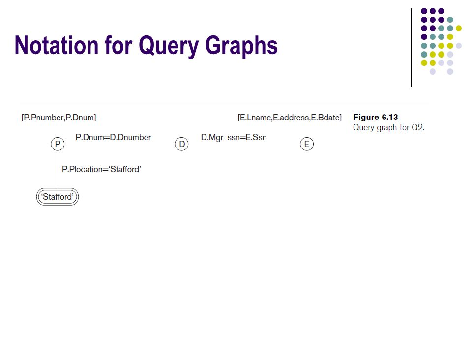 Notation for Query Graphs