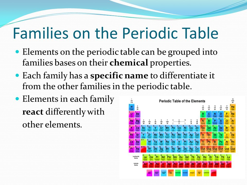 Families on the periodic table elements on the periodic table can be 1 families on the periodic table urtaz Gallery
