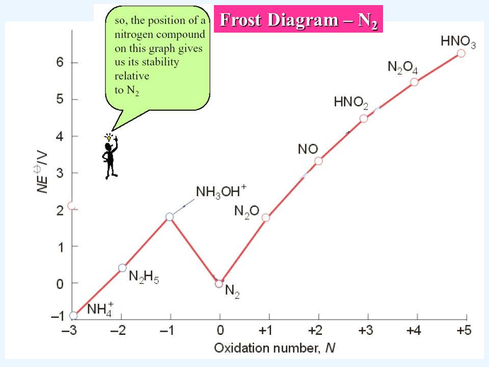 oxidation reduction biology industry environment ppt download Hydrogen Diagram 37 frost diagram \u2013 n 2