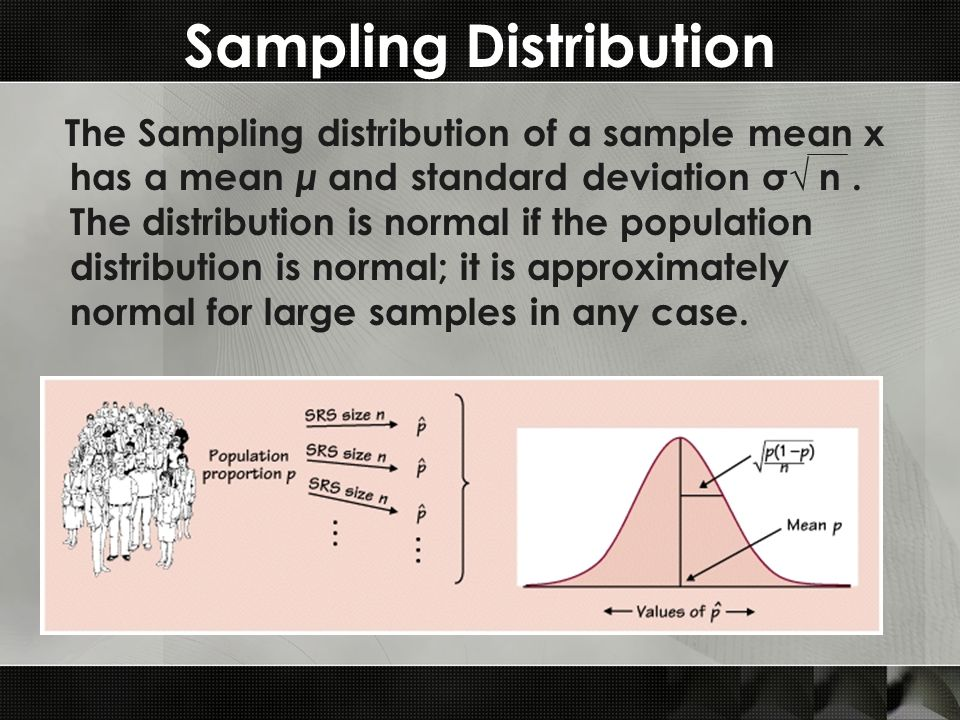 Sampling Distribution The Sampling distribution of a sample mean x has a mean μ and standard deviation σ √ n.