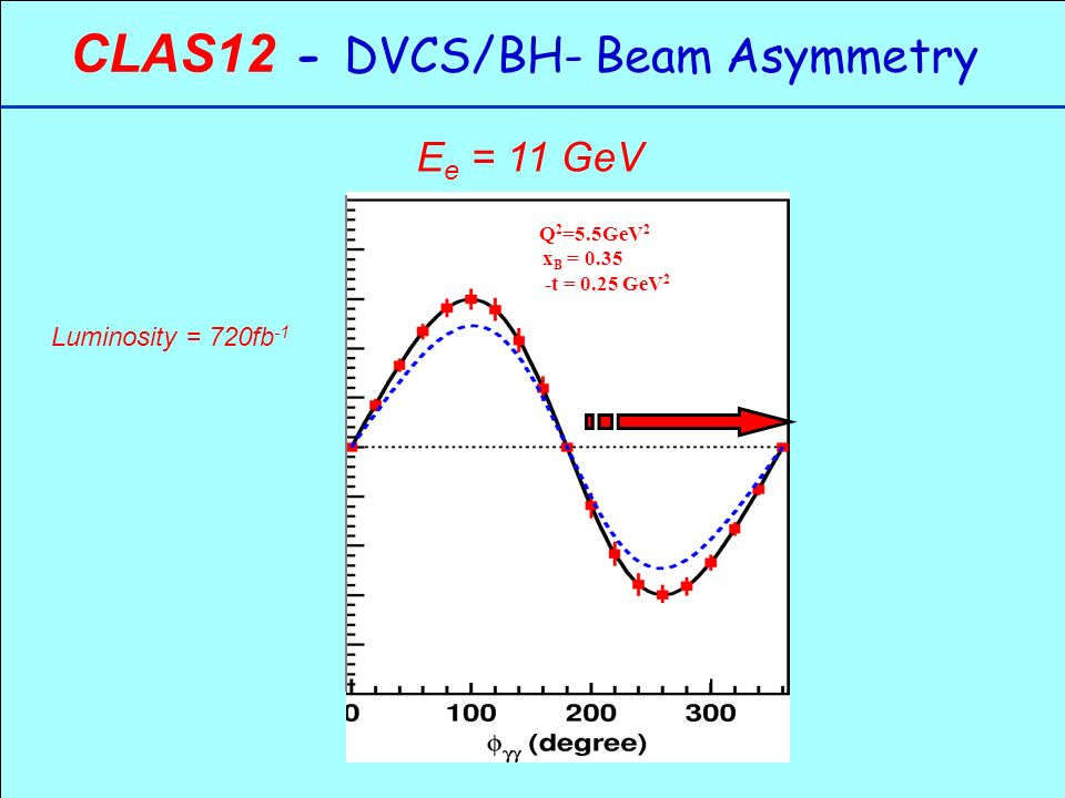 CLAS12 - DVCS/BH- Beam Asymmetry Luminosity = 720fb -1 E e = 11 GeV Q 2 =5.5GeV 2 x B = t = 0.25 GeV 2