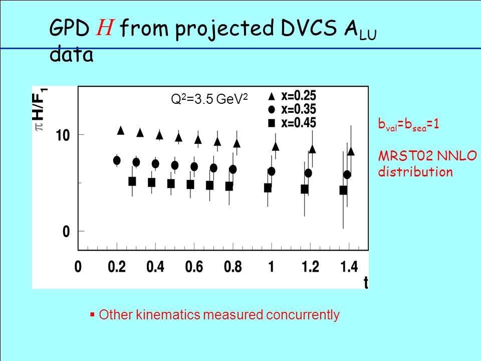 GPD H from projected DVCS A LU data b val =b sea =1 MRST02 NNLO distribution Q 2 =3.5 GeV 2  Other kinematics measured concurrently 
