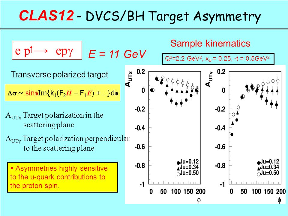 CLAS12 - DVCS/BH Target Asymmetry  Asymmetries highly sensitive to the u-quark contributions to the proton spin.