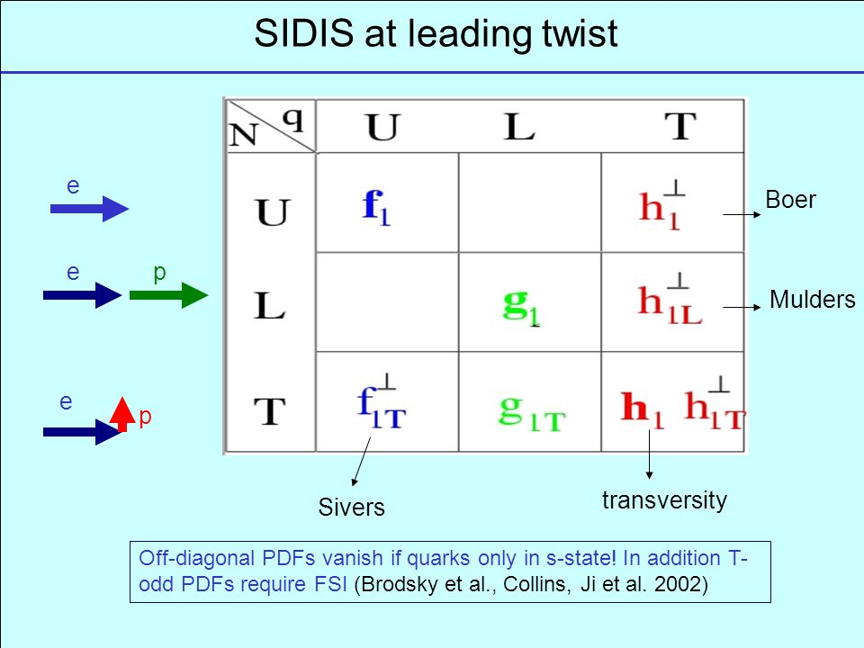 SIDIS at leading twist e e e p p Sivers transversity Mulders Boer Off-diagonal PDFs vanish if quarks only in s-state.