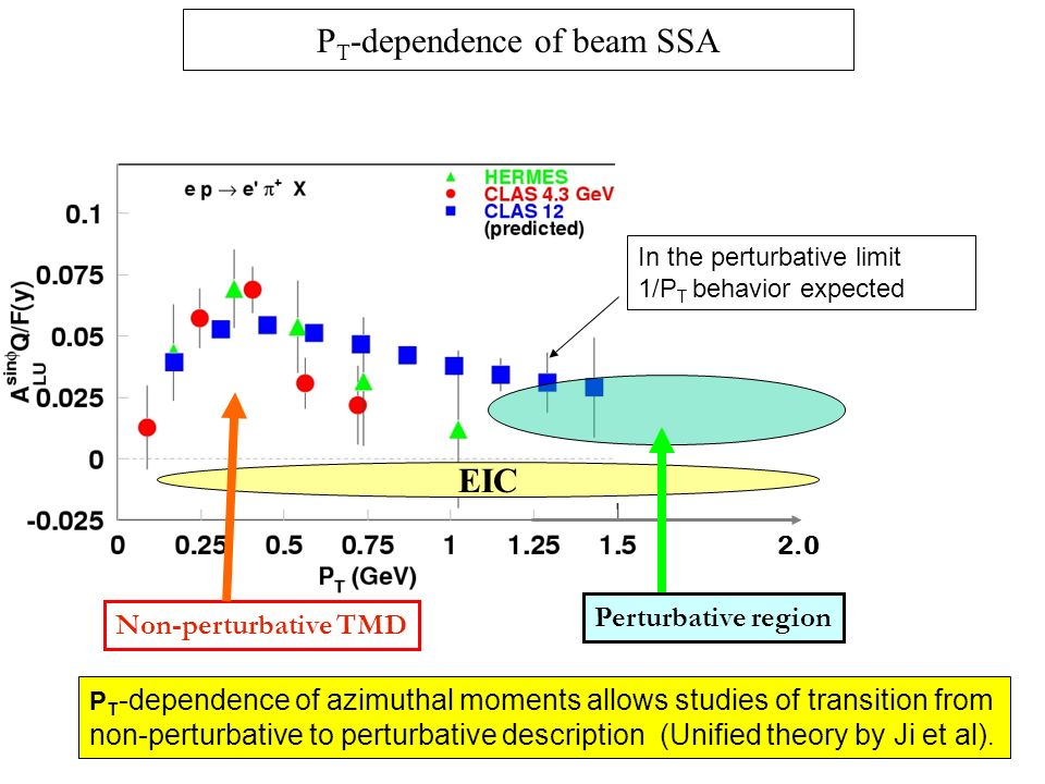 Non-perturbative TMD Perturbative region P T -dependence of beam SSA In the perturbative limit 1/P T behavior expected P T -dependence of azimuthal moments allows studies of transition from non-perturbative to perturbative description (Unified theory by Ji et al).