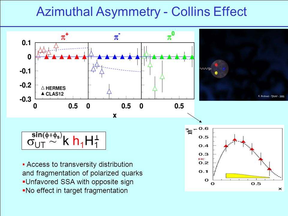 Azimuthal Asymmetry - Collins Effect  UT ~ k h 1 H 1 sin  s ) T  Access to transversity distribution and fragmentation of polarized quarks  Unfavored SSA with opposite sign  No effect in target fragmentation
