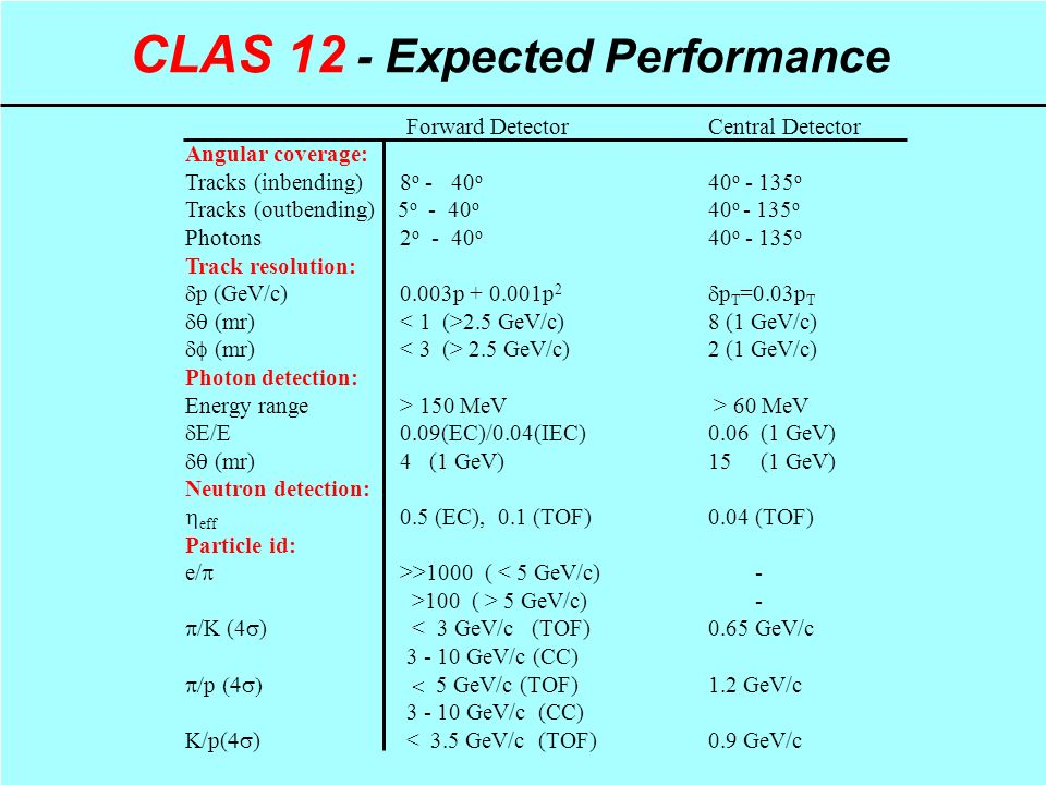 CLAS 12 - Expected Performance Forward DetectorCentral Detector Angular coverage: Tracks (inbending) 8 o - 40 o 40 o o Tracks (outbending) 5 o - 40 o 40 o o Photons 2 o - 40 o 40 o o Track resolution:  p (GeV/c) 0.003p p 2  p T =0.03p T  (mr) 2.5 GeV/c)8 (1 GeV/c)  (mr) 2.5 GeV/c) 2 (1 GeV/c) Photon detection: Energy range > 150 MeV > 60 MeV  E/E 0.09(EC)/0.04(IEC) 0.06 (1 GeV)  (mr) 4 (1 GeV)15 (1 GeV) Neutron detection:  eff 0.5 (EC), 0.1 (TOF)0.04 (TOF) Particle id: e/  >>1000 ( < 5 GeV/c) - >100 ( > 5 GeV/c) -  /K (4  ) < 3 GeV/c (TOF)0.65 GeV/c GeV/c (CC)  p  5 GeV/c (TOF)1.2 GeV/c GeV/c (CC) K/p(  ) < 3.5 GeV/c (TOF)0.9 GeV/c
