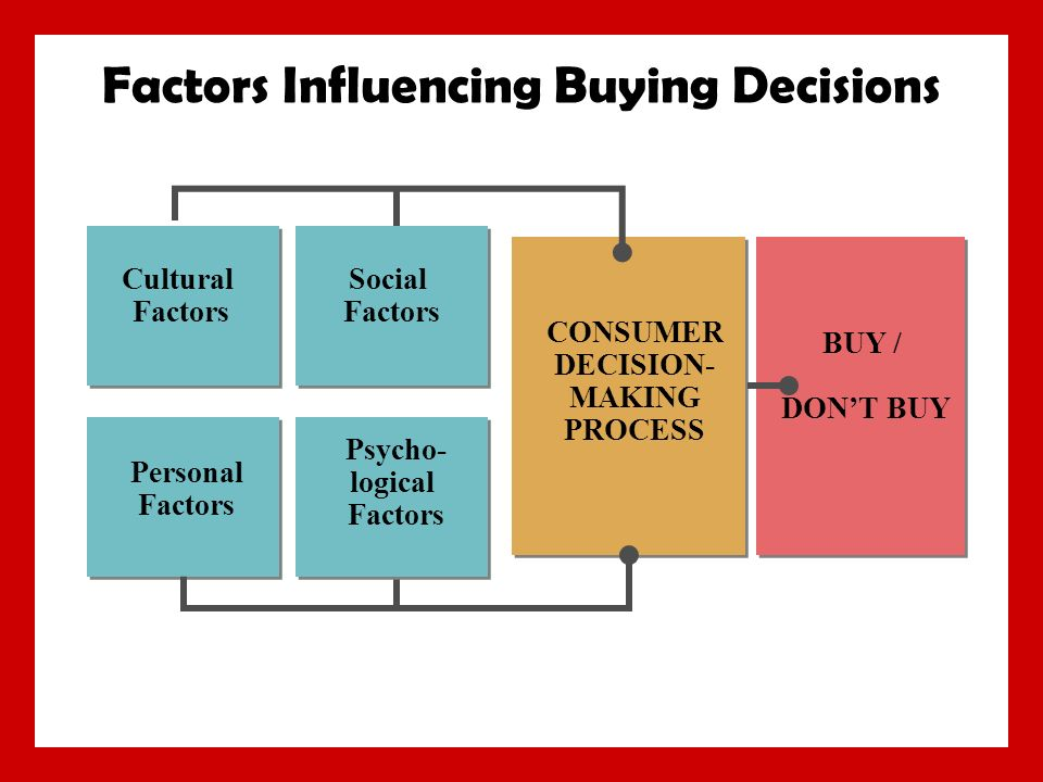 6 0 Consumer Markets And Consumer Buyer Behavior Ppt Download