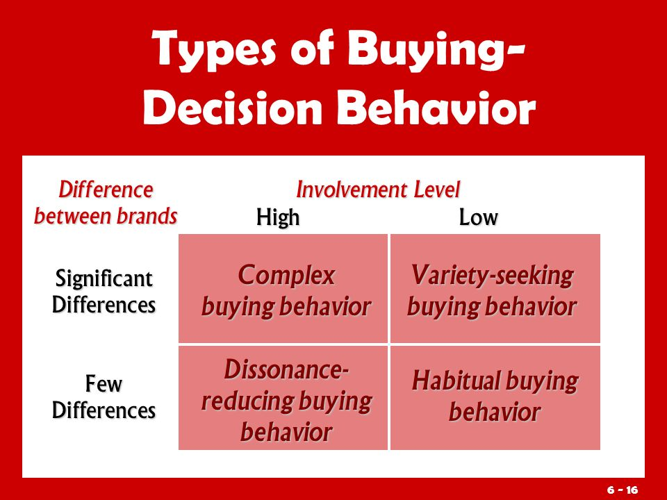 Types of Buying- Decision Behavior Difference between brands SignificantDifferences Complex buying behavior Low Few Differences Dissonance- reducing buying behavior Habitual buying behavior Variety-seeking buying behavior High Involvement Level