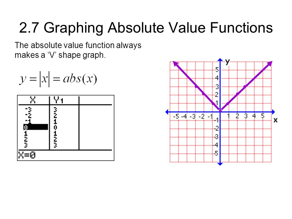 2.7 Graphing Absolute Value Functions The absolute value function always makes a 'V' shape graph.