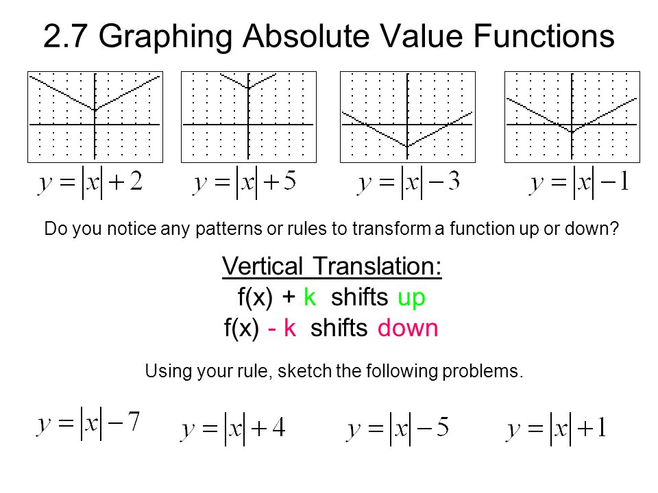2.7 Graphing Absolute Value Functions Do you notice any patterns or rules to transform a function up or down.