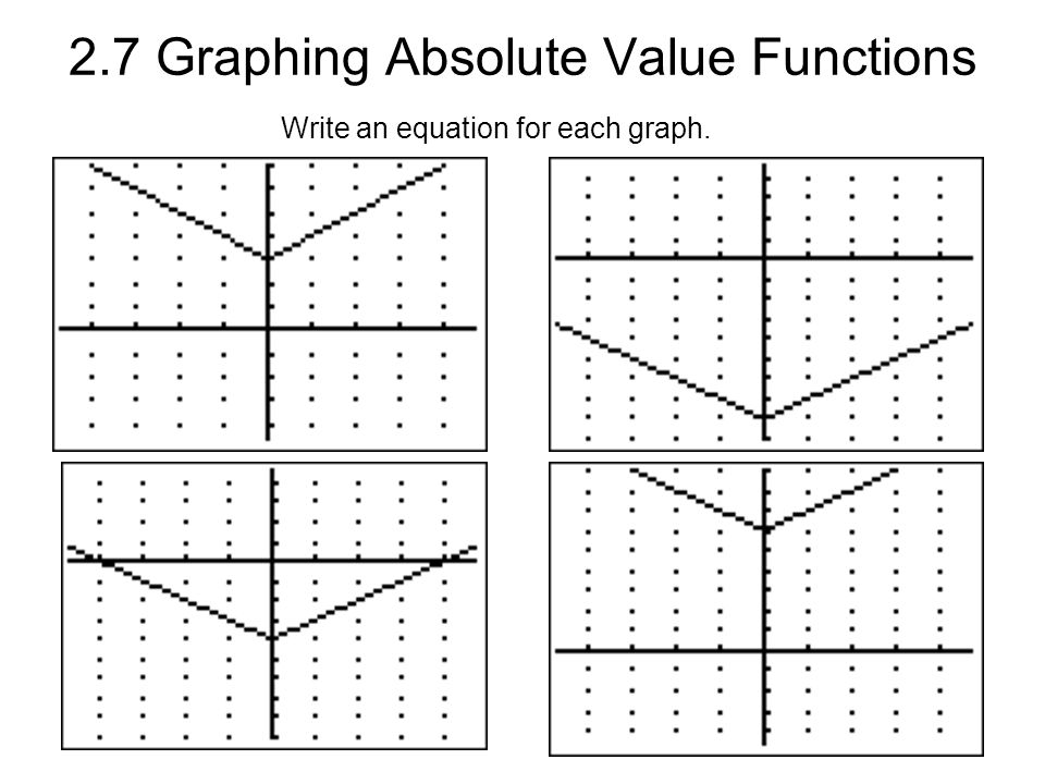 2.7 Graphing Absolute Value Functions Write an equation for each graph.