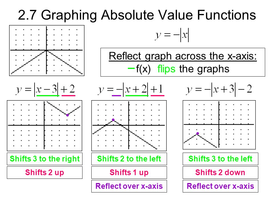 2.7 Graphing Absolute Value Functions Reflect graph across the x-axis: f(x) flips the graphs Shifts 3 to the right Shifts 2 up Shifts 2 to the left Shifts 1 up Reflect over x-axis Shifts 3 to the left Shifts 2 down Reflect over x-axis