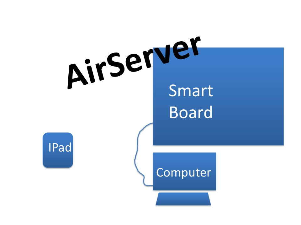 Smart Board Computer IPad AirServer  AirServer- What is it? - ppt