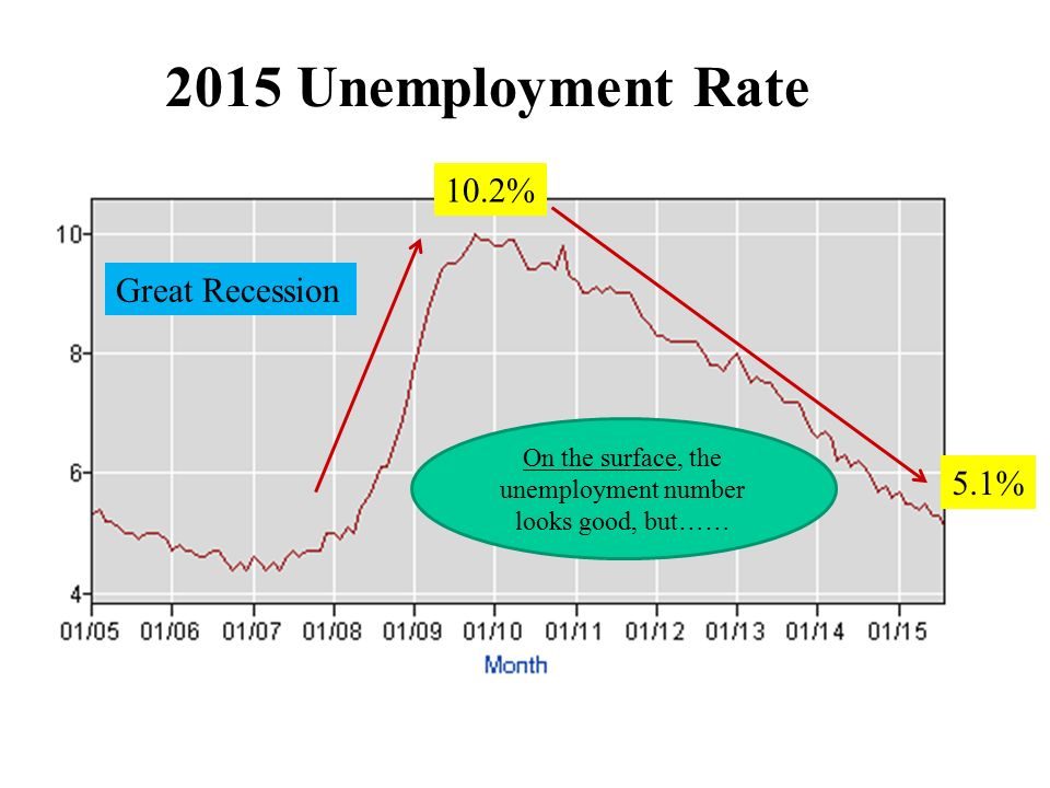 Unemployment Measurement Analysis Rate Great. 2 2015 Unemployment Rate Great Recession 102 51 On The Surface Number Looks Good But. Worksheet. 13 1 Unemployment Worksheet At Clickcart.co