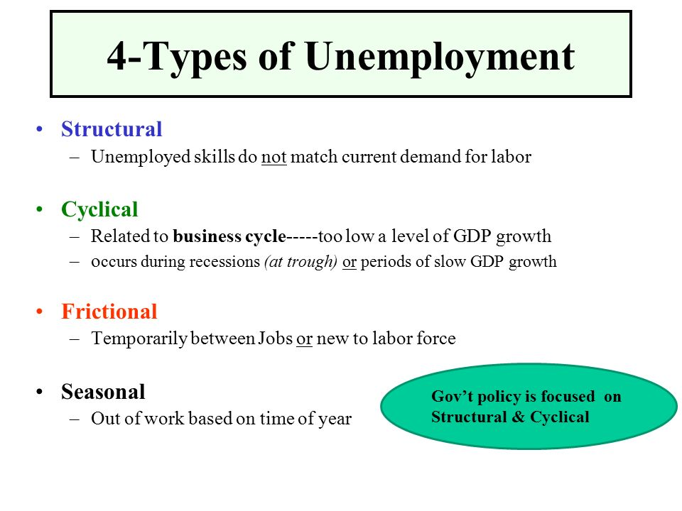 macroeconomics essay unemployment Choosing a topic for your macroeconomics essay  choosing your macroeconomics essay topics does not have to be frustrating there are several timeless and timely topics that are interesting to write and read.