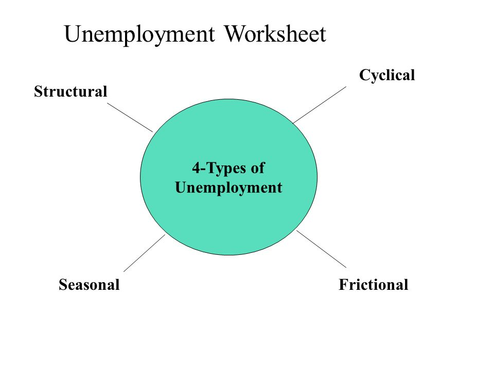 unemployment structural unemployment Whenever unemployment stays high for an extended period, it is common to see analyses, statements, and rebuttals about the extent to which the high unemployment is structural, not cyclical.