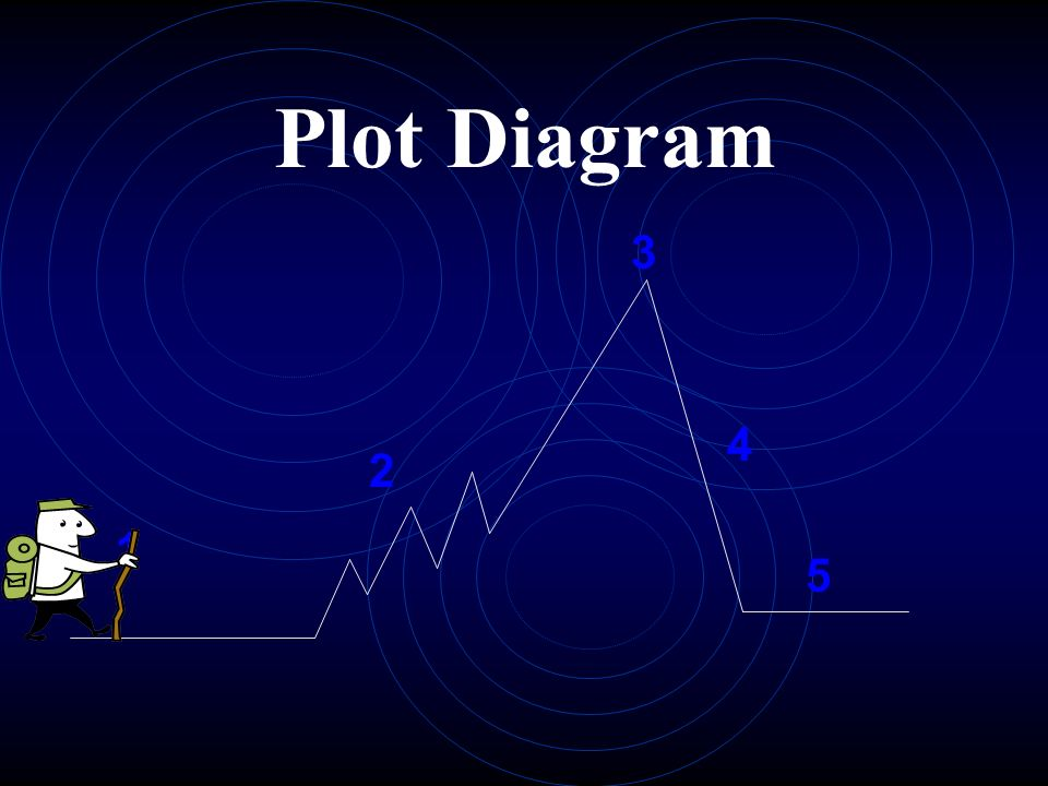 Parts of a Plot  Exposition - introduction; characters, setting and conflict (problem) are introduced  Rising Action- events that occur as result of central conflict  Climax- highest point of interest or suspense of a story  Falling Action - tension eases; events show the results of how the main character begins to resolve the conflict  Resolution- loose ends are tied up; the conflict is solved