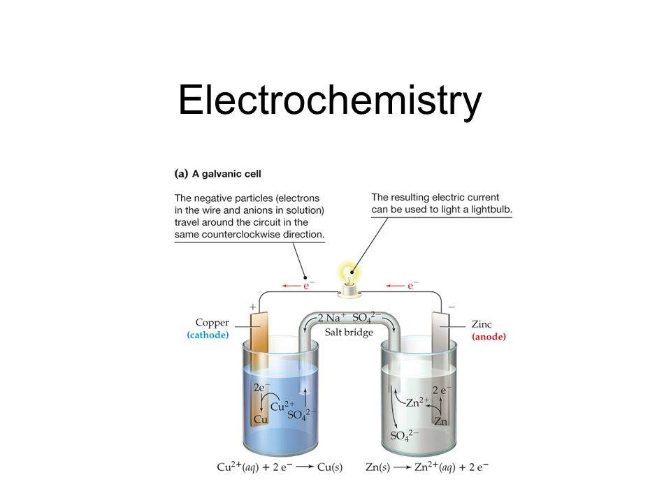 Electrochemistry. Transfer of electrons oxidation: electrons are.