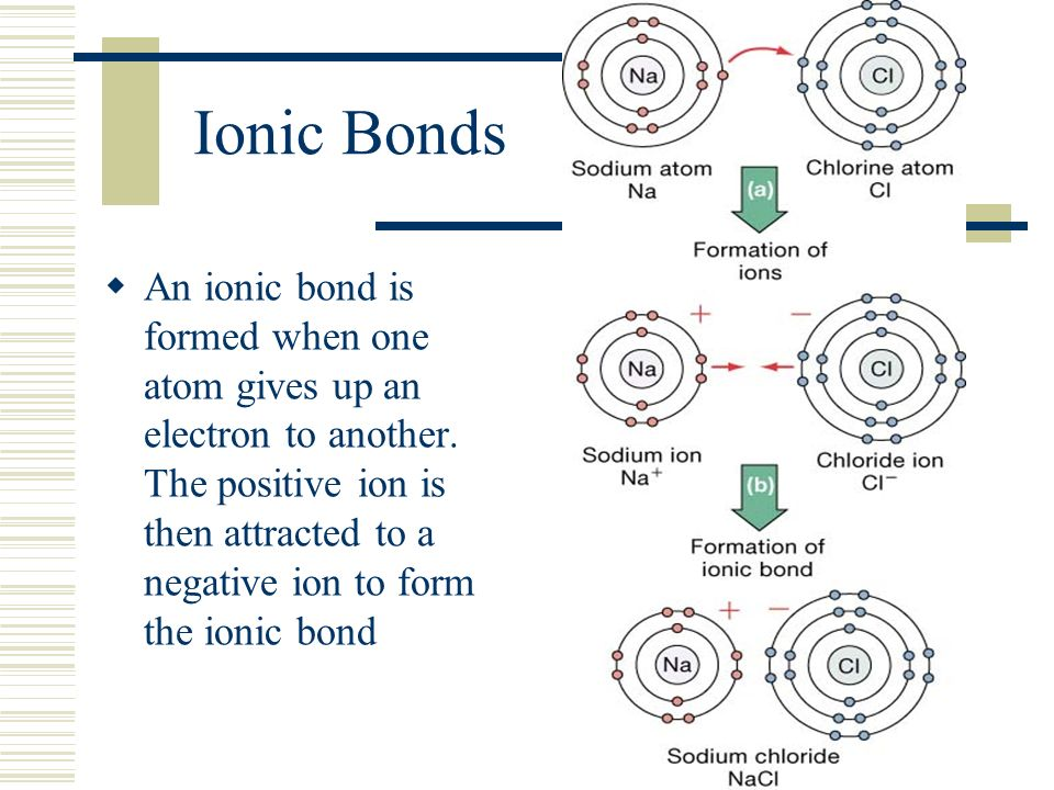 Ionic Bonds  An ionic bond is formed when one atom gives up an electron to another.