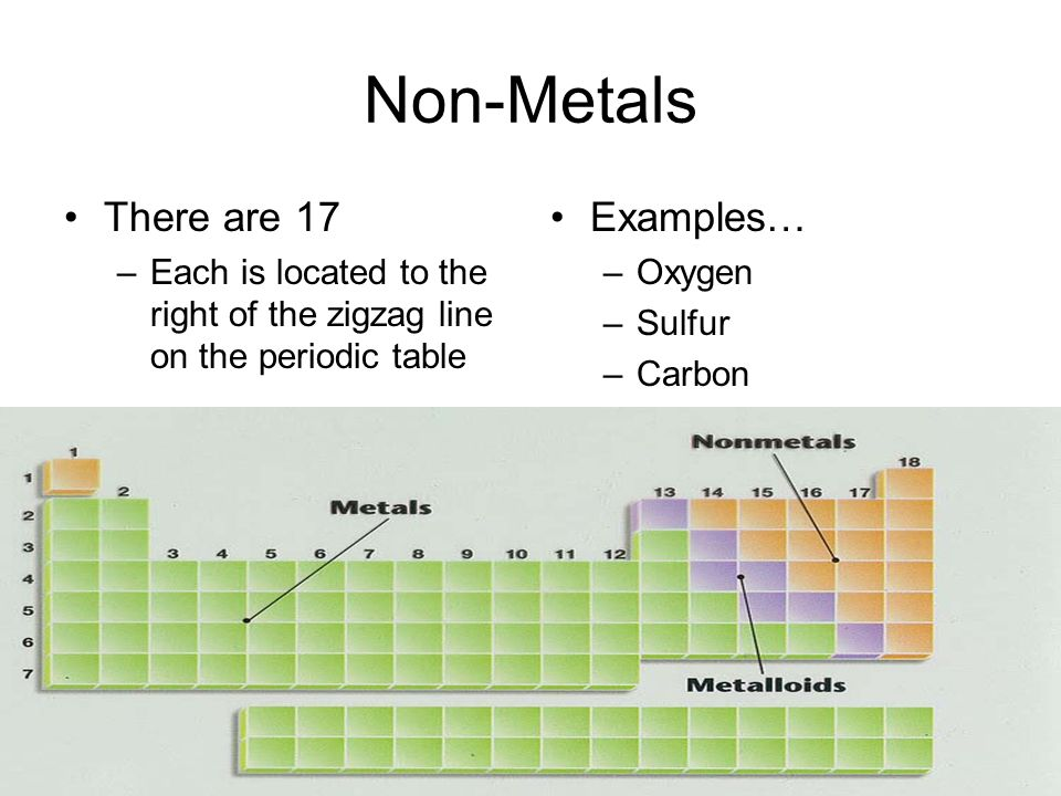 2 Non Metals There Are 17 U2013Each Is Located To The Right Of The Zigzag Line  On The Periodic Table Examplesu2026 U2013Oxygen U2013Sulfur U2013Carbon