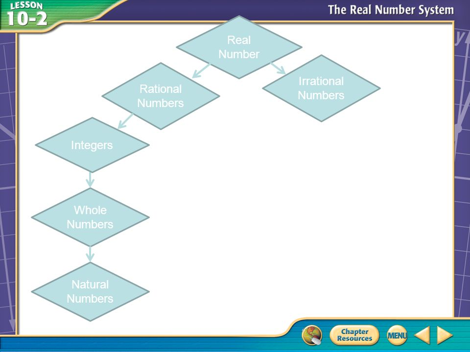 Real Number Rational Numbers Irrational Numbers Whole Numbers Natural Numbers Integers