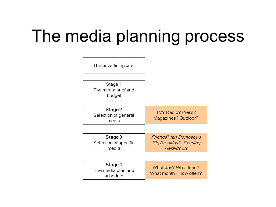 media strategy and planning forces impacting on the media planning