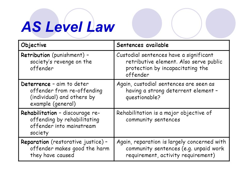 As Level Law Machinery Of Justice Sentencing As Level Law What You