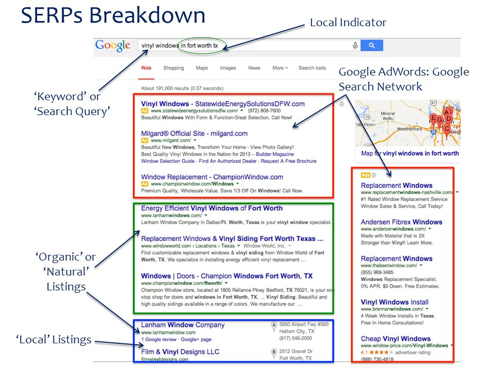 SERPs Breakdown 'Organic' or 'Natural' Listings 'Keyword' or 'Search Query' Google AdWords: Google Search Network 'Local' Listings Local Indicator
