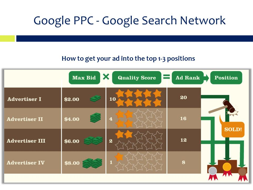 Google PPC - Google Search Network How to get your ad into the top 1-3 positions