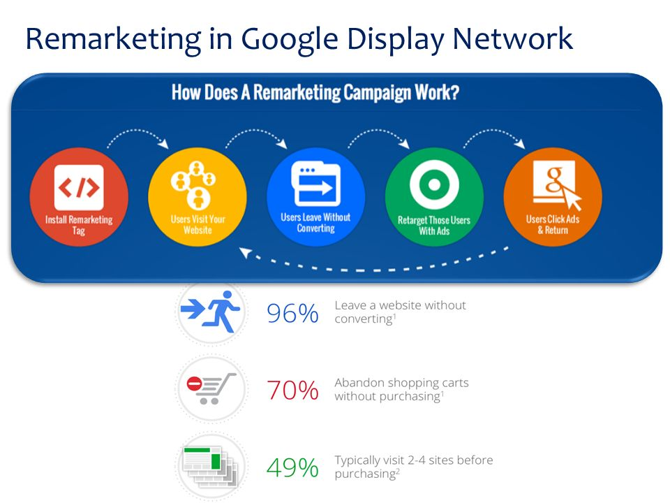 Remarketing in Google Display Network