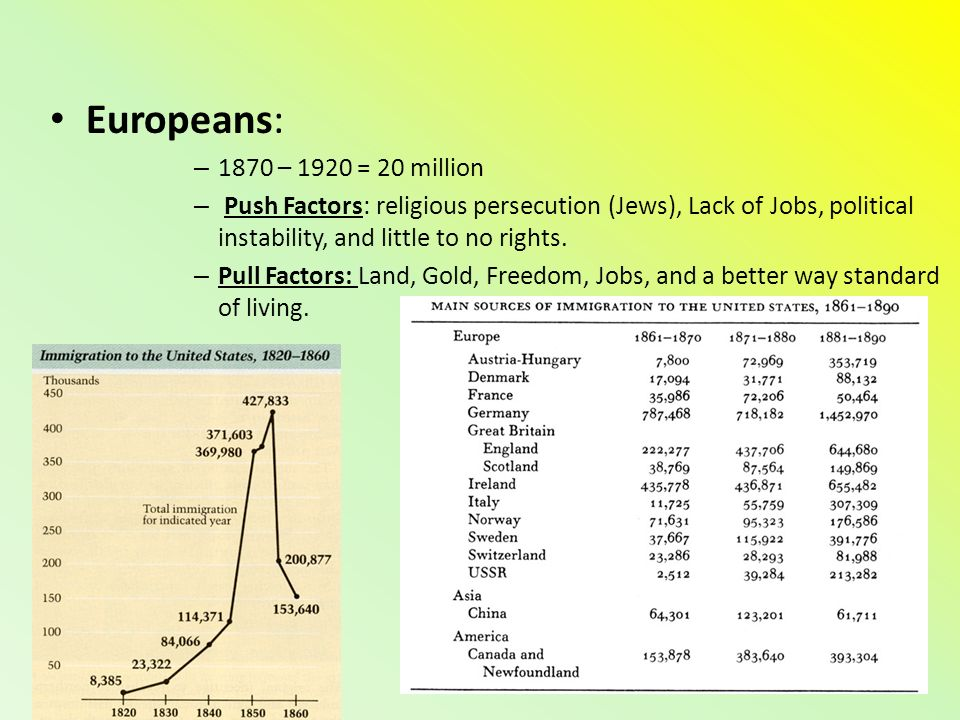 Europeans: – 1870 – 1920 = 20 million – Push Factors: religious persecution (Jews), Lack of Jobs, political instability, and little to no rights.