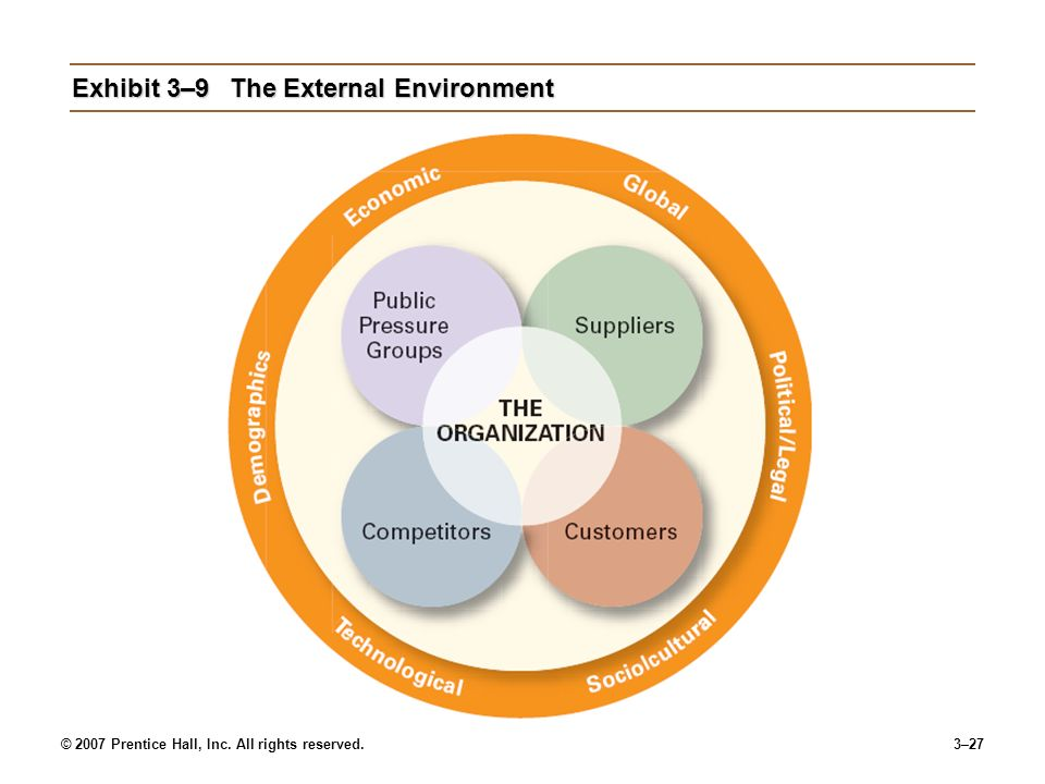 © 2007 Prentice Hall, Inc. All rights reserved.3–27 Exhibit 3–9The External Environment