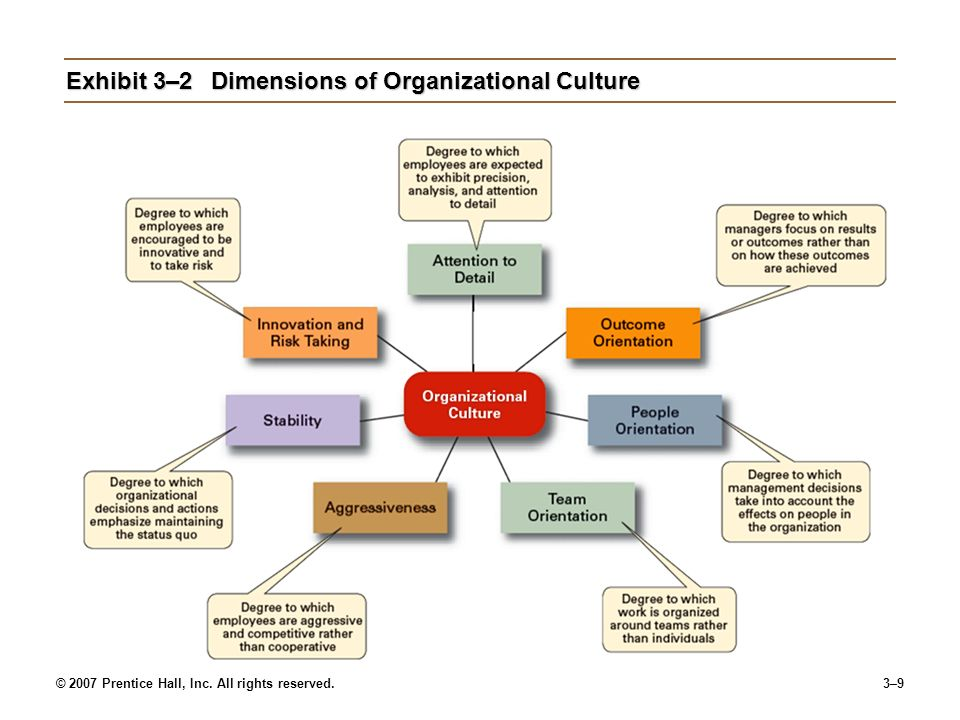 © 2007 Prentice Hall, Inc. All rights reserved.3–9 Exhibit 3–2Dimensions of Organizational Culture