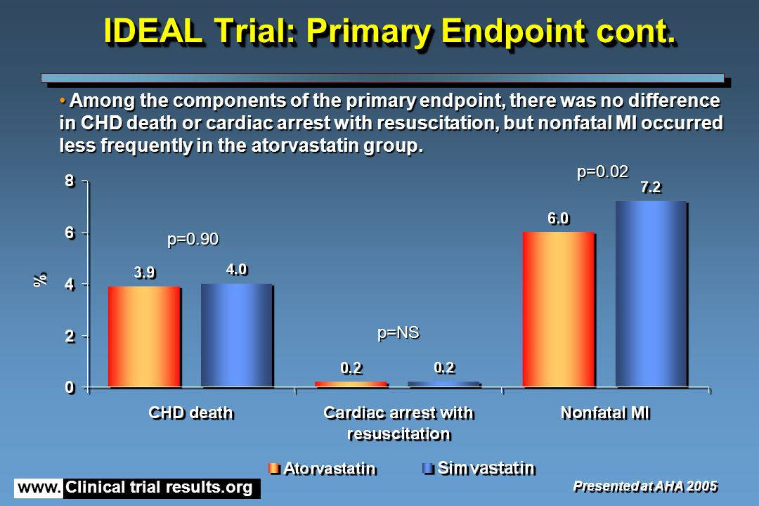 www. Clinical trial results.org IDEAL Trial: Primary Endpoint cont.