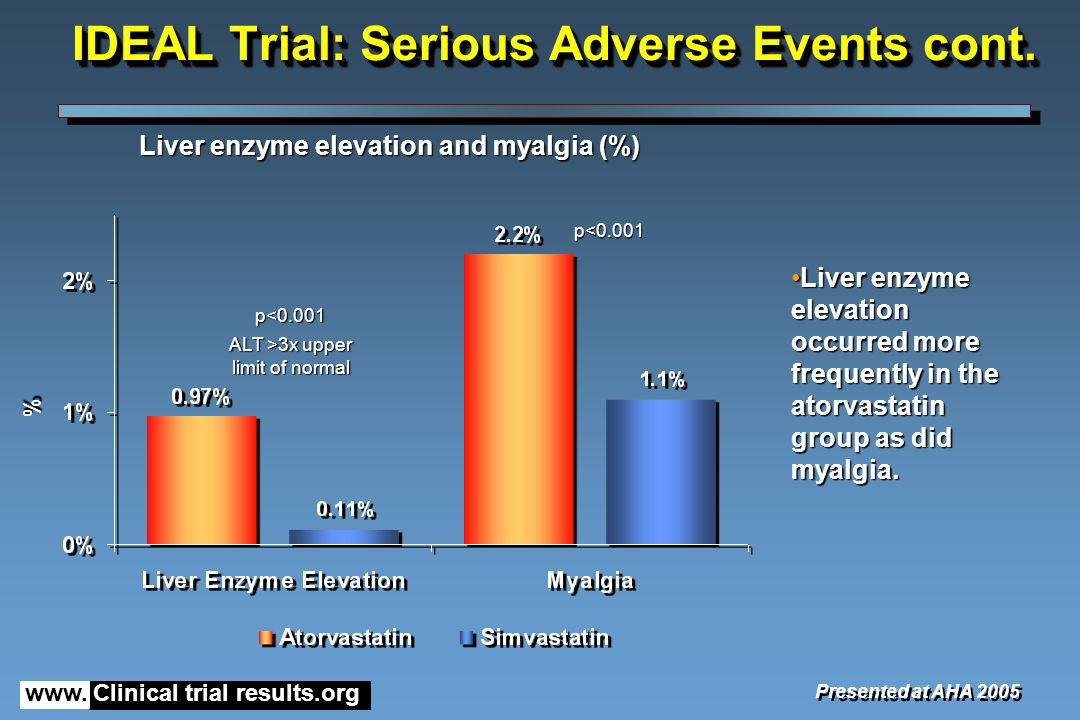 www. Clinical trial results.org IDEAL Trial: Serious Adverse Events cont.