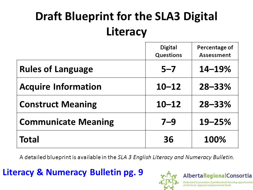 Grade 3 student learning assessments preparing for the fall 2015 draft blueprint for the sla3 digital literacy a detailed blueprint is available in the sla 3 malvernweather Gallery