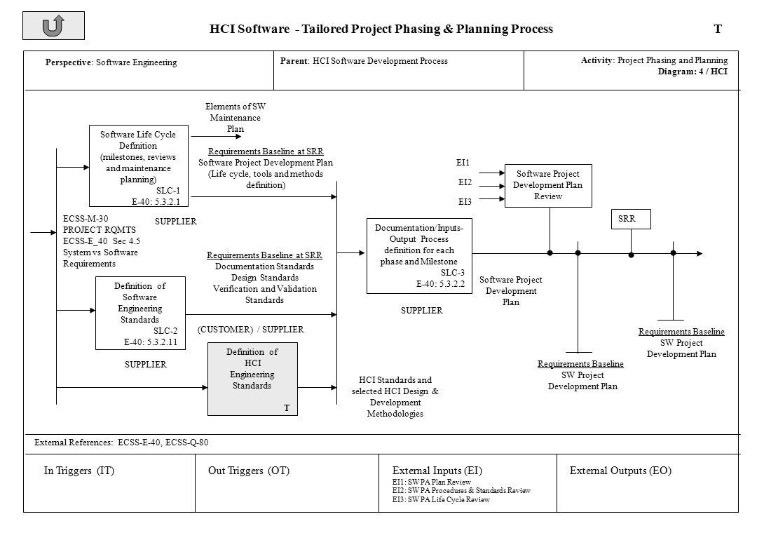 Refined Ecss Software Process Model Elements Sd Tn Ai 0570 Issue 5 Appendix D Ppt Download