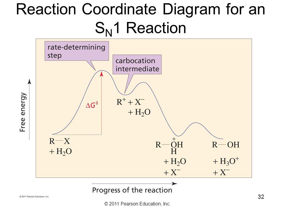 1 bromobutane sodium iodide