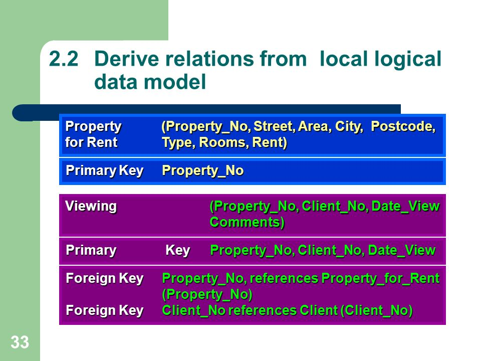 B  Information Technology (Hons ) CMPB245: Database Design