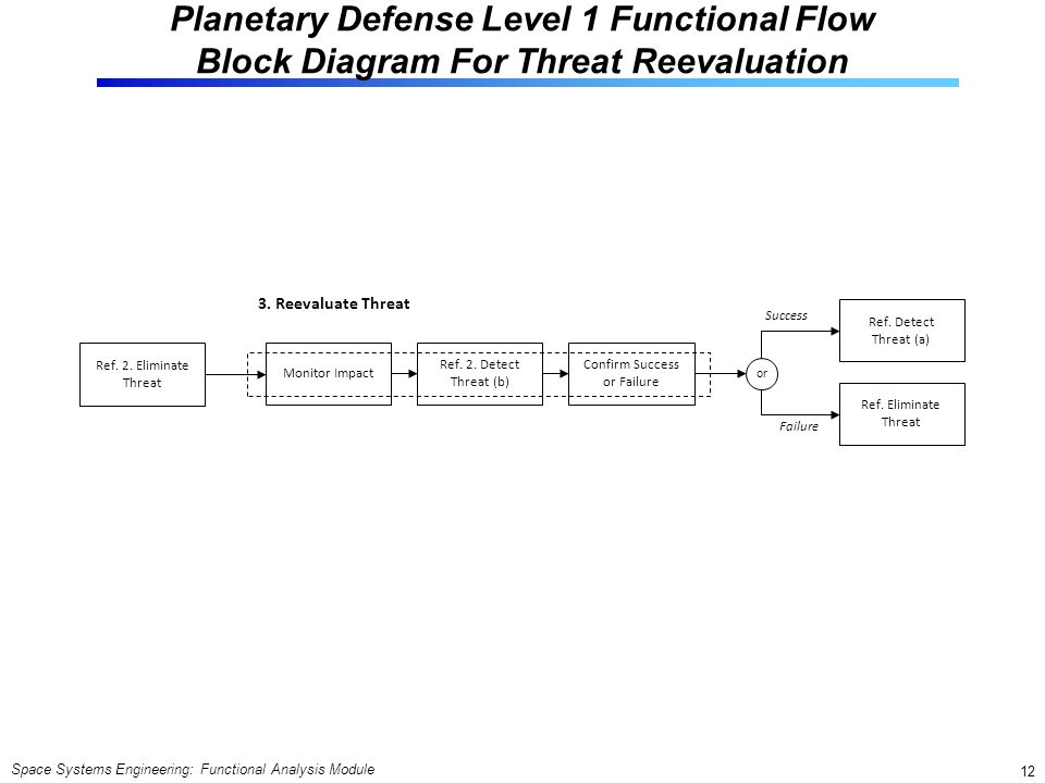flow block diagram for threat reevaluation  space systems engineering:  functional analysis module 12 monitor impact confirm success or failure 3