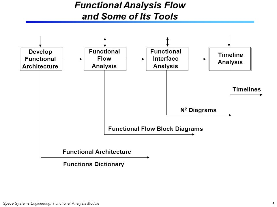 space systems engineering functional analysis module functional