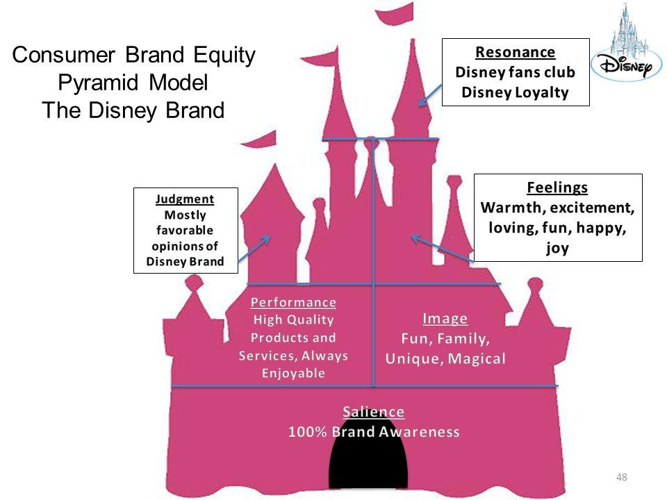 disney corporate culture