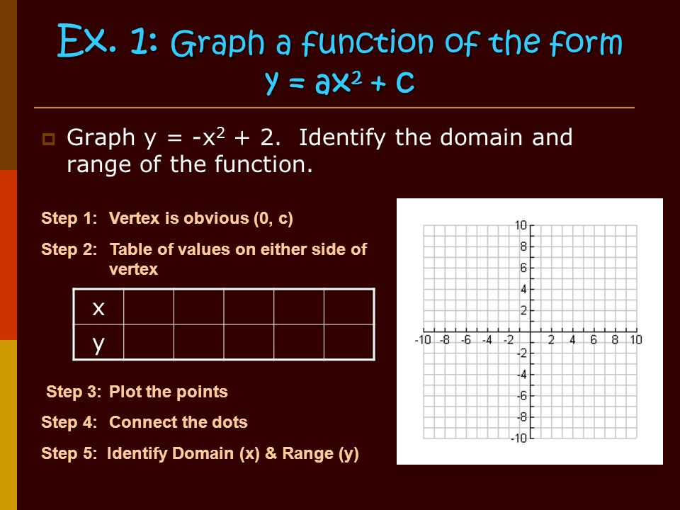 Ex. 1: Graph a function of the form y = ax 2 + c  Graph y = -x