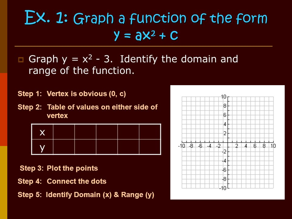 Ex. 1: Graph a function of the form y = ax 2 + c  Graph y = x